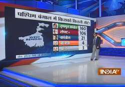 India TV CVoter Opinion Poll- India Tv
