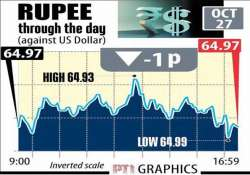 rupee ends steady at 64.97 vs us dollar