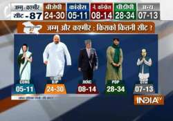 pdp may emerge as single largest party in j k bjp short of