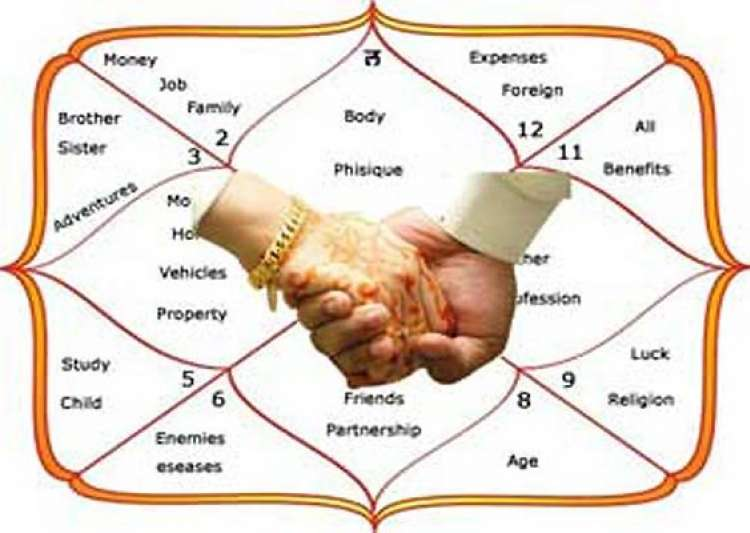 Horoscope Matches In Kundli Matches For Weddings