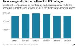 US draws fewer new foreign students for 3rd straight year