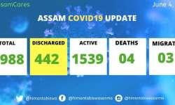 Assam COVID-19 cases near 2,000-mark, Hojai records highest number cases